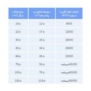 جدول انتخاب مناسب کولر گازی